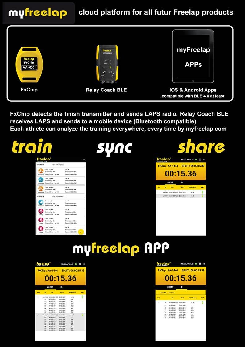 MyFreelap – CHALLENGE  -> TRAIN, SYNC and SHARE